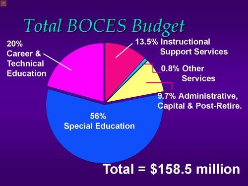 Budget-Allocation-2016-17-Western-Suffolk-BOCES